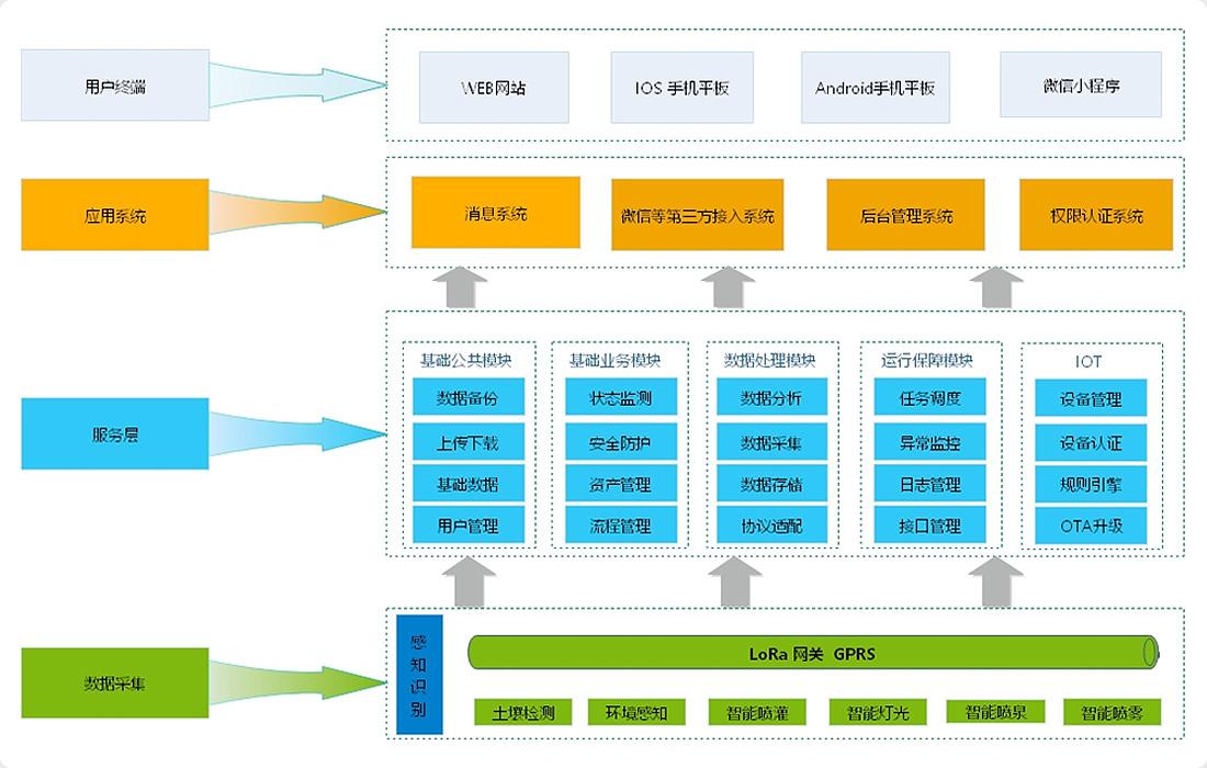 軟件架構圖