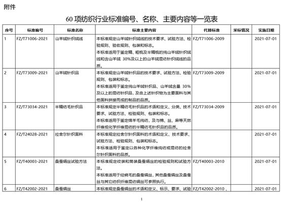 60项纺织行标将于7月1日起执行
