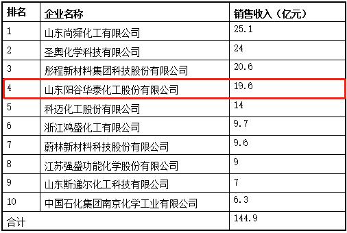 阳谷华泰入围2021年度中国橡胶工业协会百强名单