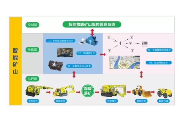 智能矿山系统解决方案