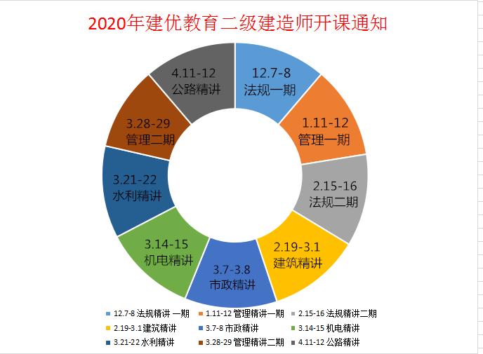 2020年建優教育二級建造師開課通知