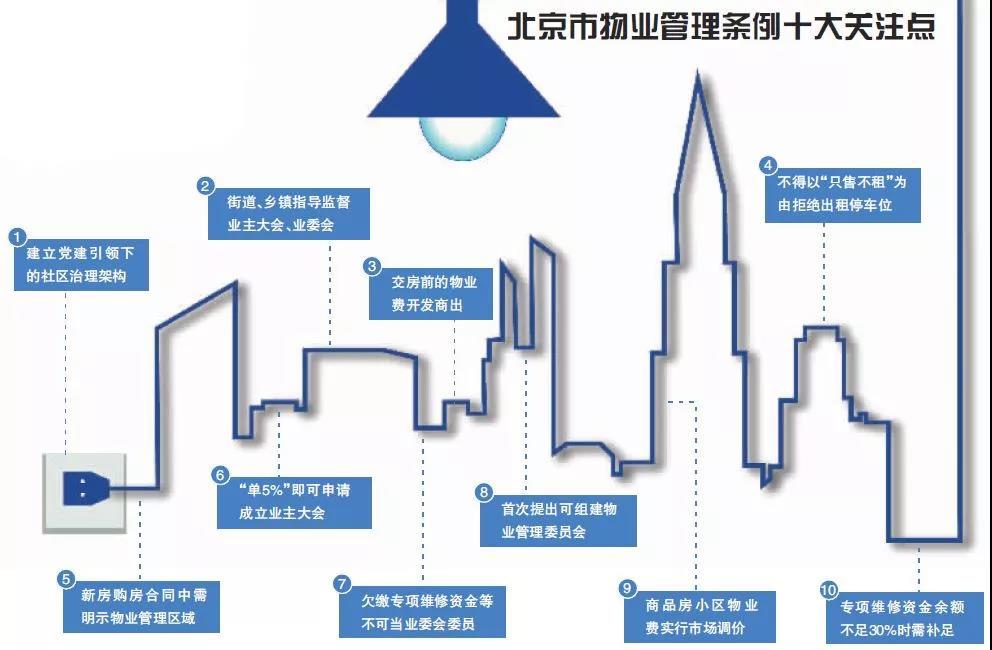 不得拒租停车位 北京拟出物业管理新规