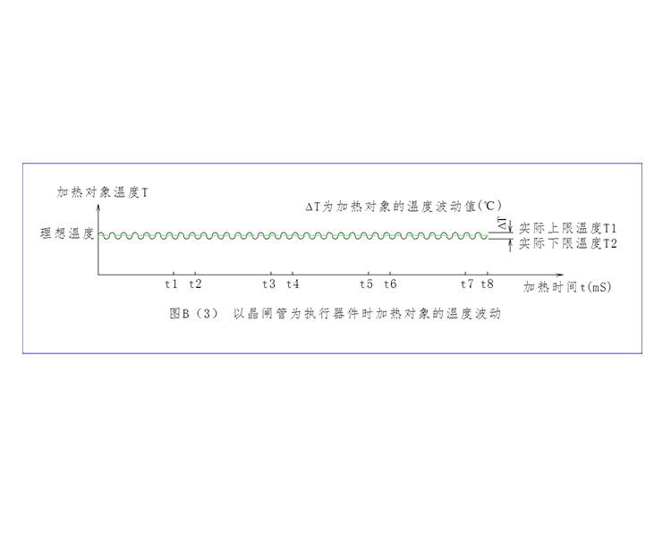 温度控制曲线2