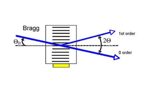 Acousto-Optic Deflectors
