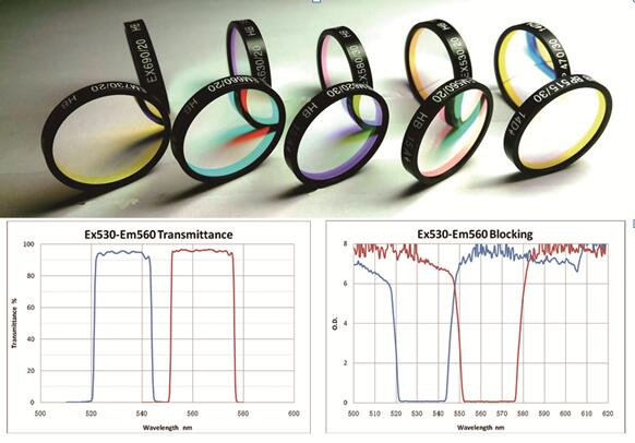新冠病毒检测用滤光片