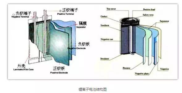 锂离子电池的结构及原理