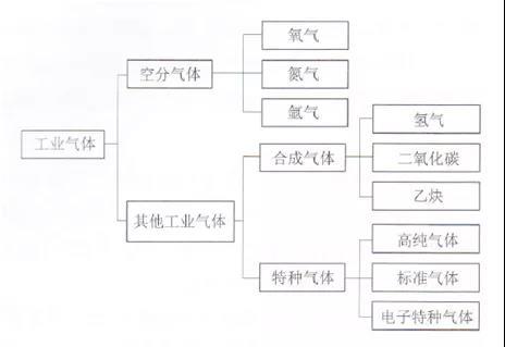 中國工業氣體市場調研與綜述