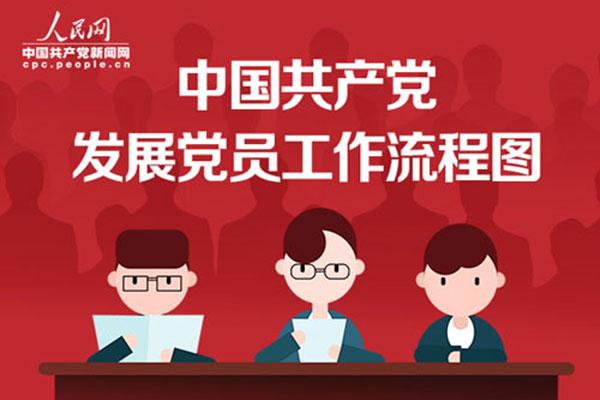 图说中国共产党发展党员工作流程