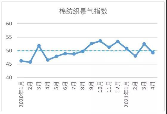 4月中国棉纺织行业景气报告:生产保持稳定 后市信心增加