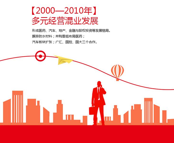 2000—2010年