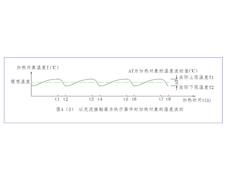 温度控曲线1