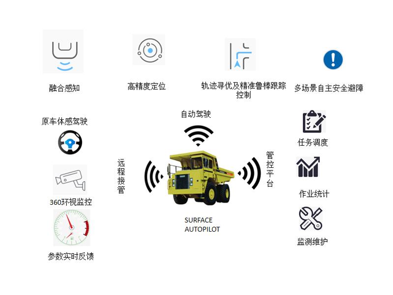 露天车辆自动驾驶系统