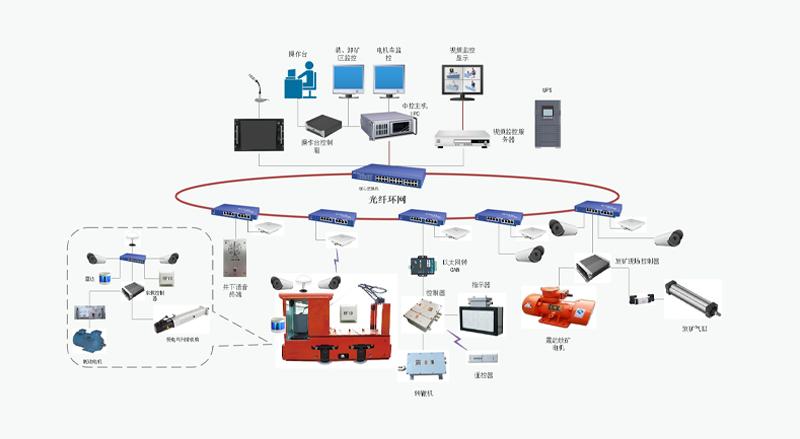 电机车自动驾驶系统